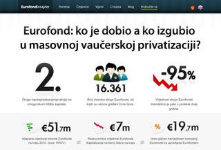 Eurofond Insajder