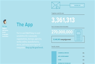 Mailchimp Annual report
