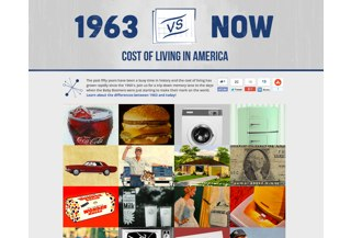 1963 vs. Now - Cost of Living